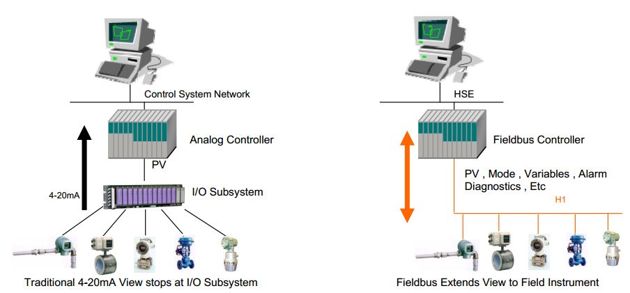 Foundation Fieldbus Technology(8)