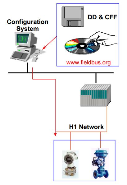 Foundation Fieldbus Technology(9)